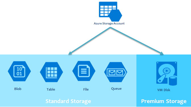 Azure-Storage-Account-components